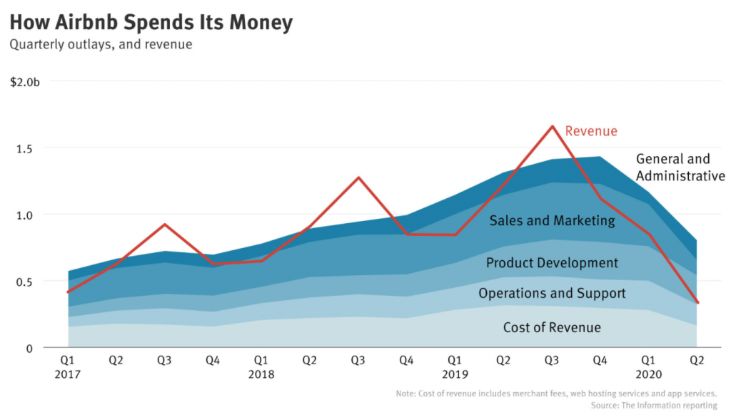 How Airbnb spends its money