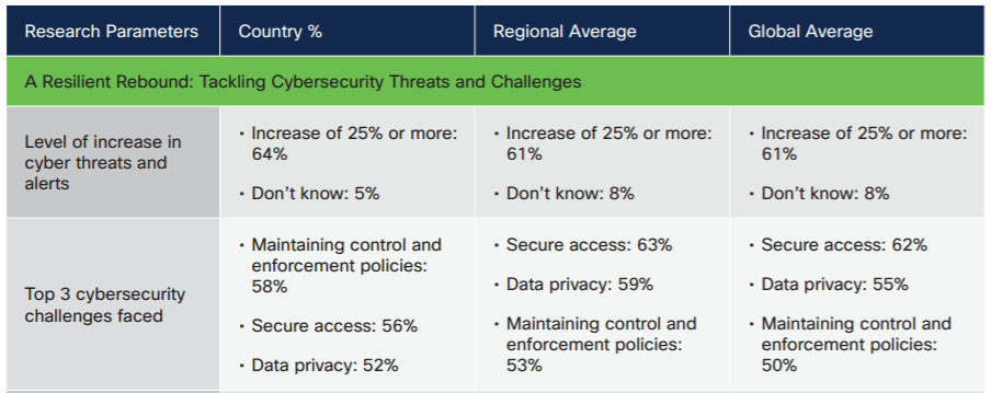 Report on the future of secure remote working