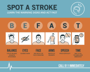 BE-FAST emergency awareness and recognition signs, medical procedure infographic