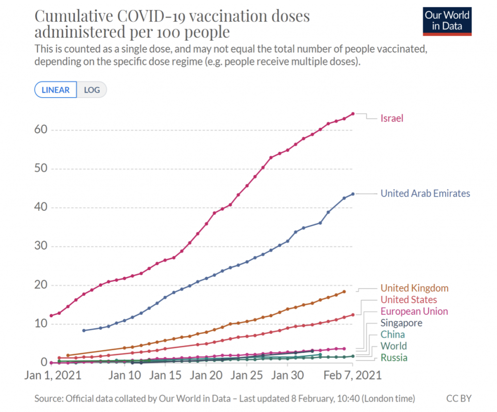 doses of covid-19 vaccination worldwide