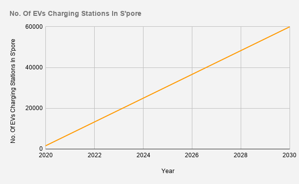 Projected number of EV charging stations