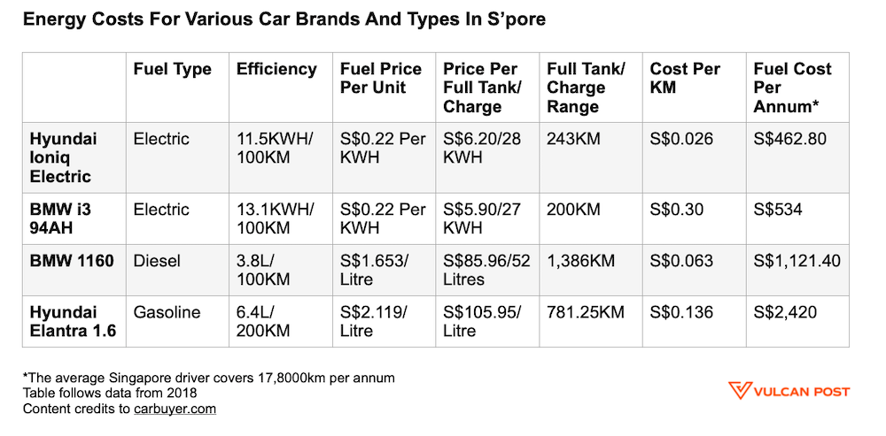 Energy costs for different makes and types of cars in Singapore