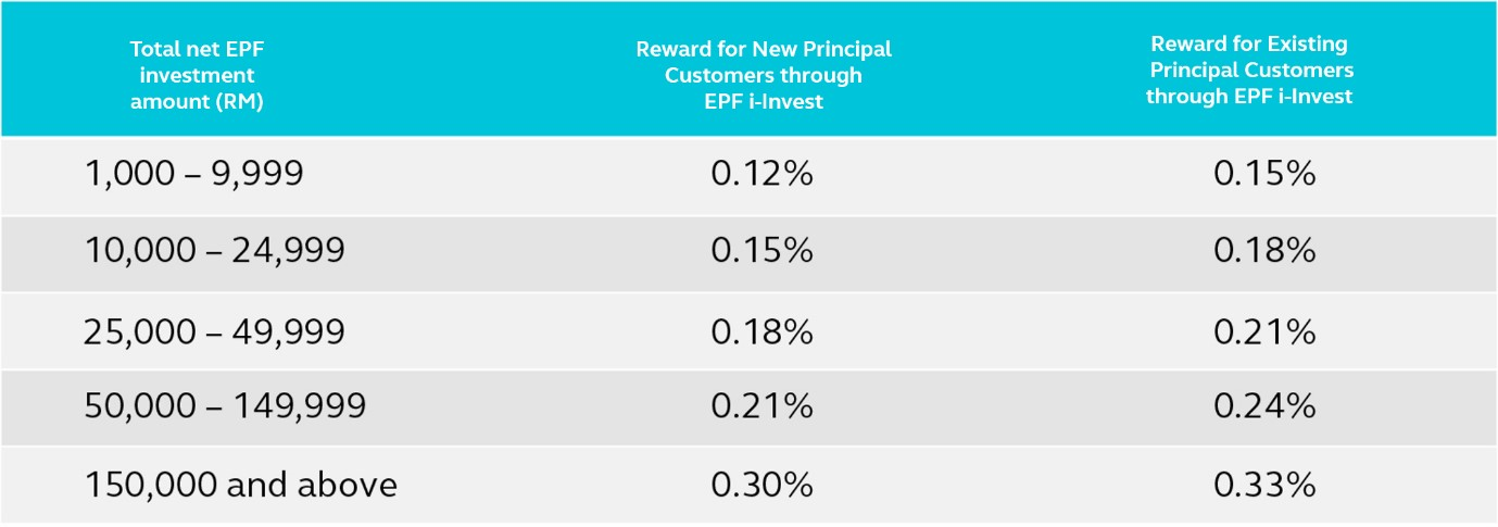 A table that shows the amount of reward you can get by investing with Principal