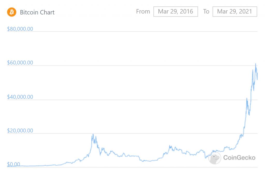 Bitcoin price history from 2016 to 2021
