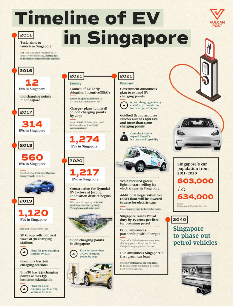 Chronology of EV development in Singapore