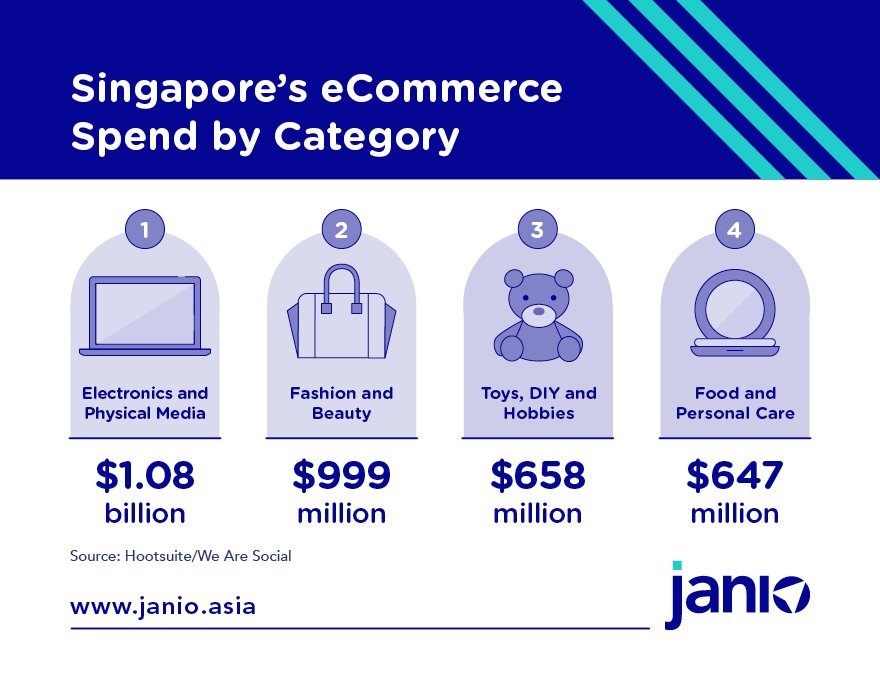 Best Ecommerce Categories in Singapore