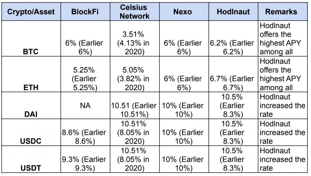 Comparison of cryptocurrency interest rates in May 2021