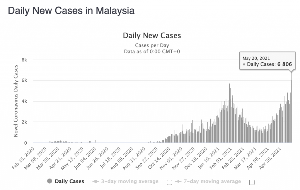 New daily cases of Covid-19 in Malaysia