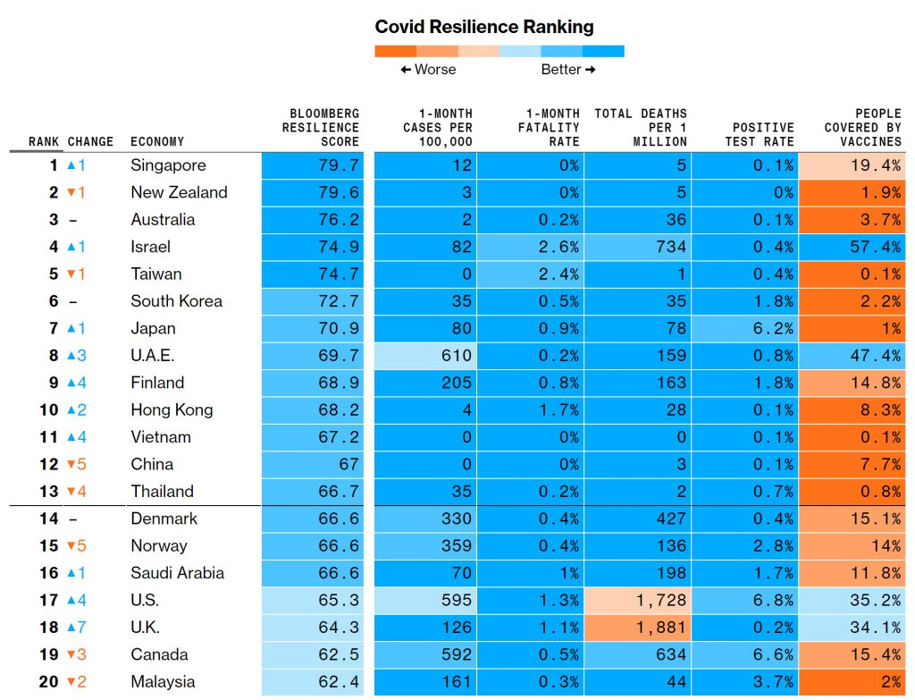 Bloomberg Covid Resilience Ranking