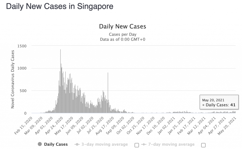 New daily cases of Covid-19 in Singapore