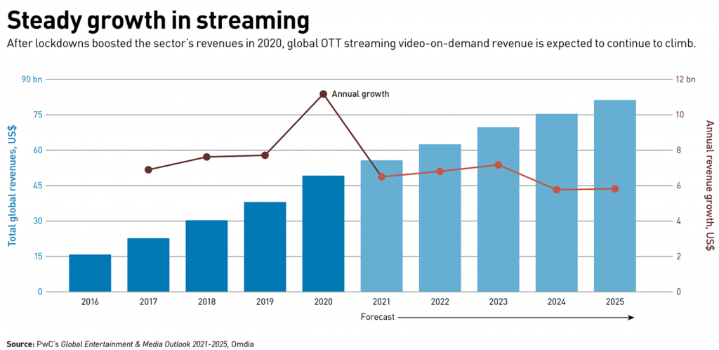 Growth of video streaming