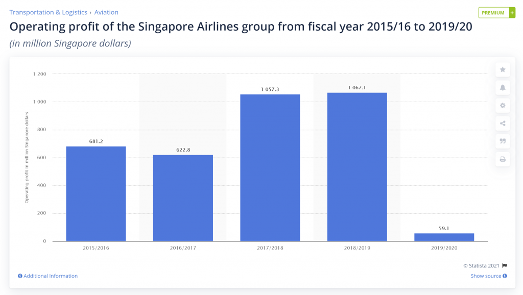 Singapore Airlines operating income from 2015/16 to 2019/20