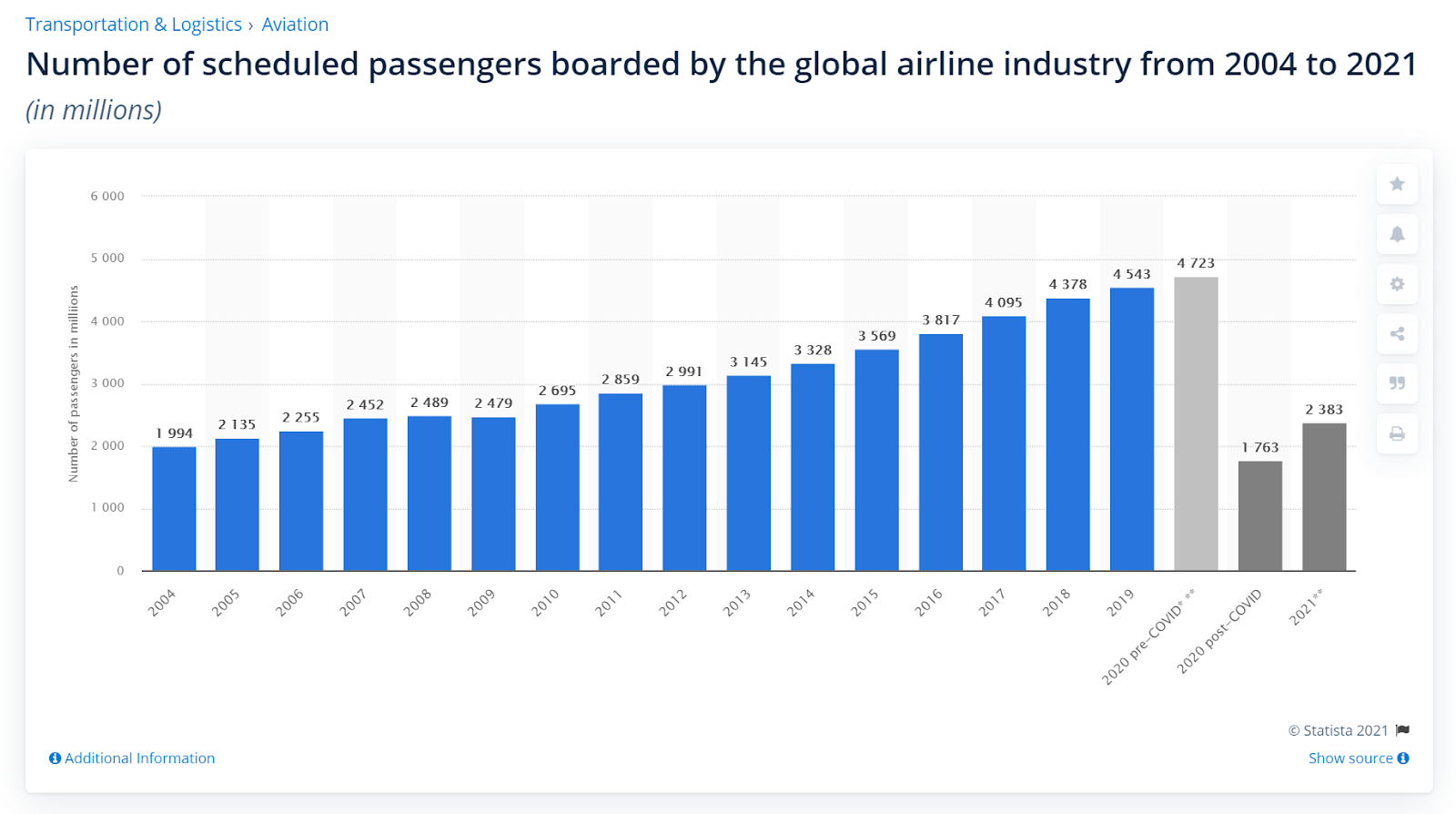 number of air passengers 2004 to 2021